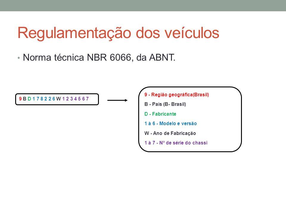 Regulamentação dos veículos Norma técnica NBR 6066, da ABNT. 9 B D 1 7 8 2 2 6 W 1 2 3 4 5 6 7 9 - Região geográfica(Brasil) B - País (B- Brasil) D -