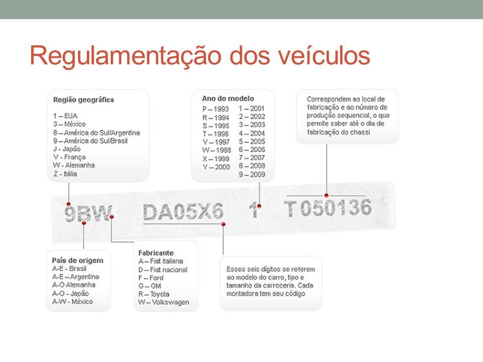 Identificação veículos importados Até 1933 não havia regulamentação.