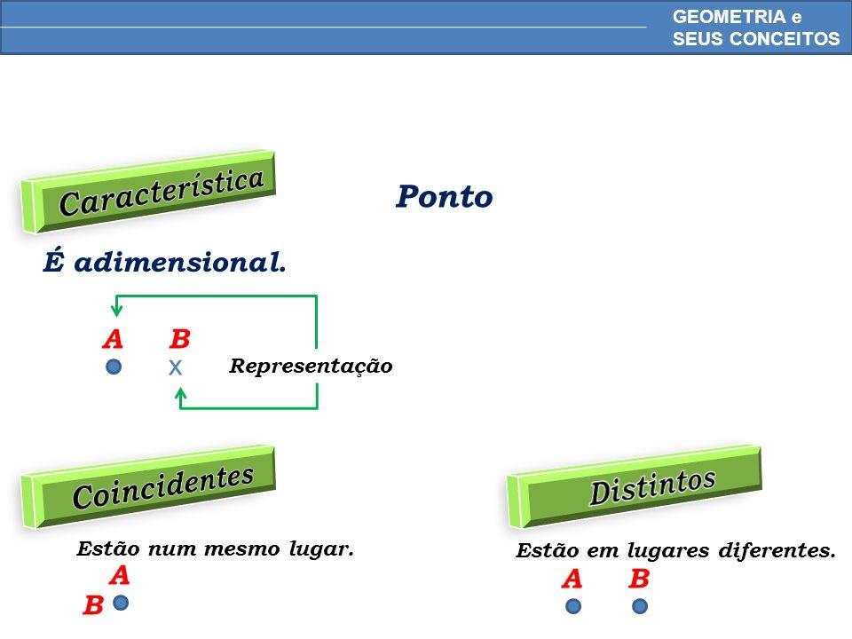 MATEMÁTICA, 6º Ano do Ensino Fundamental Pontos, retas e planos; retas paralelas e retas concorrentes - conceitos iniciais Axiomas Por um ponto passam infinitas retas.