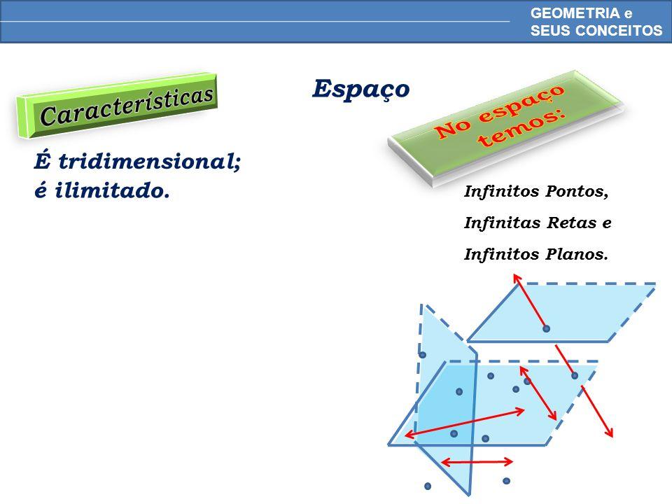 MATEMÁTICA, 6º Ano do Ensino Fundamental Pontos, retas e planos; retas paralelas e retas concorrentes - conceitos iniciais Axiomas Três pontos não colineares determinam um plano.