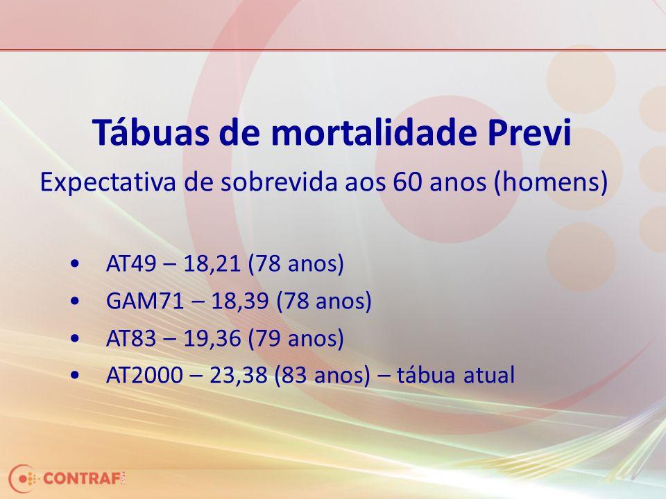 Tábuas de mortalidade Previ Expectativa de sobrevida aos 60 anos (homens) AT49 – 18,21 (78 anos) GAM71 – 18,39 (78 anos) AT83 – 19,36 (79 anos) AT2000 – 23,38 (83 anos) – tábua atual