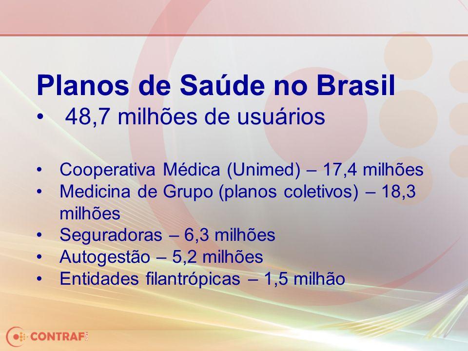 Planos de Saúde no Brasil 48,7 milhões de usuários Cooperativa Médica (Unimed) – 17,4 milhões Medicina de Grupo (planos coletivos) – 18,3 milhões Seguradoras – 6,3 milhões Autogestão – 5,2 milhões Entidades filantrópicas – 1,5 milhão