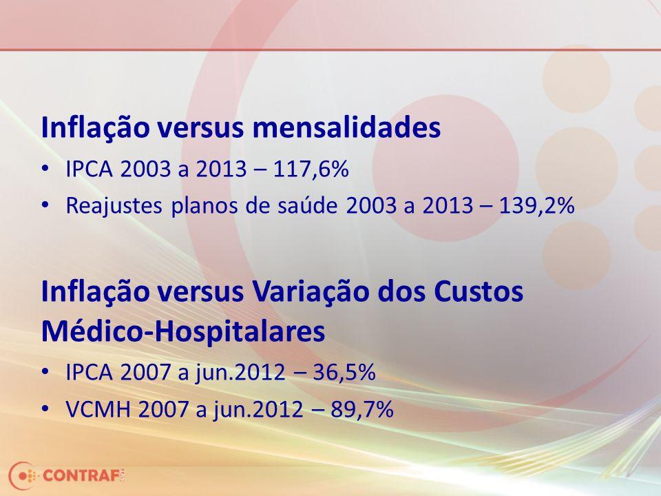 Inflação versus mensalidades IPCA 2003 a 2013 – 117,6% Reajustes planos de saúde 2003 a 2013 – 139,2% Inflação versus Variação dos Custos Médico-Hospitalares IPCA 2007 a jun.2012 – 36,5% VCMH 2007 a jun.2012 – 89,7%