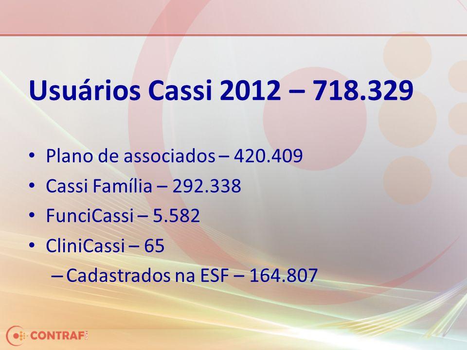 Usuários Cassi 2012 – 718.329 Plano de associados – 420.409 Cassi Família – 292.338 FunciCassi – 5.582 CliniCassi – 65 – Cadastrados na ESF – 164.807
