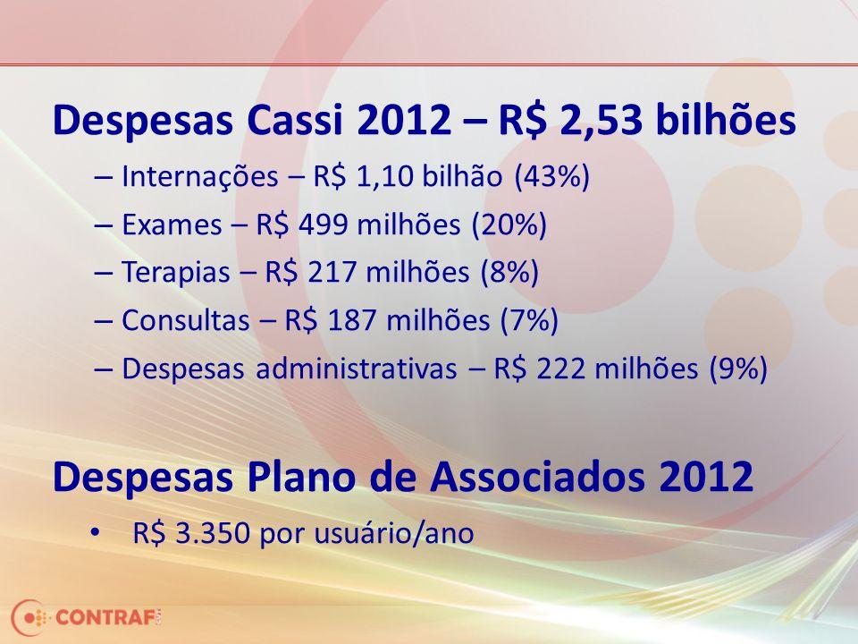 Despesas Cassi 2012 – R$ 2,53 bilhões – Internações – R$ 1,10 bilhão (43%) – Exames – R$ 499 milhões (20%) – Terapias – R$ 217 milhões (8%) – Consultas – R$ 187 milhões (7%) – Despesas administrativas – R$ 222 milhões (9%) Despesas Plano de Associados 2012 R$ 3.350 por usuário/ano
