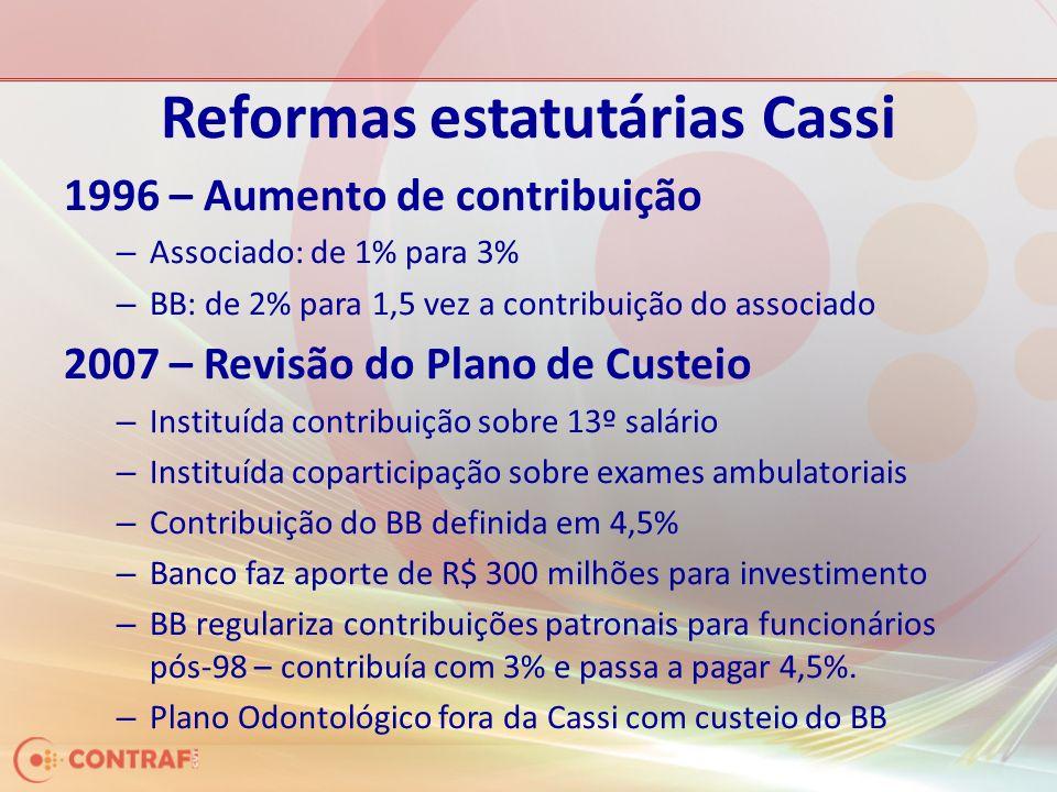 Reformas estatutárias Cassi 1996 – Aumento de contribuição – Associado: de 1% para 3% – BB: de 2% para 1,5 vez a contribuição do associado 2007 – Revisão do Plano de Custeio – Instituída contribuição sobre 13º salário – Instituída coparticipação sobre exames ambulatoriais – Contribuição do BB definida em 4,5% – Banco faz aporte de R$ 300 milhões para investimento – BB regulariza contribuições patronais para funcionários pós-98 – contribuía com 3% e passa a pagar 4,5%.
