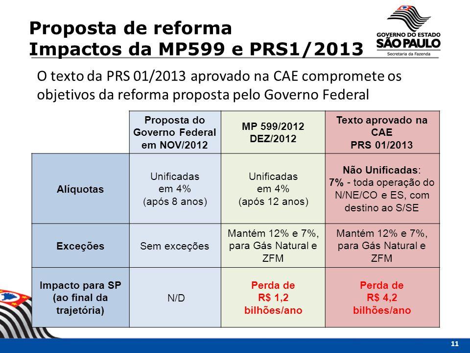 O texto da PRS 01/2013 aprovado na CAE compromete os objetivos da reforma proposta pelo Governo Federal Proposta do Governo Federal em NOV/2012 MP 599/2012 DEZ/2012 Texto aprovado na CAE PRS 01/2013 Alíquotas Unificadas em 4% (após 8 anos) Unificadas em 4% (após 12 anos) Não Unificadas: 7% - toda operação do N/NE/CO e ES, com destino ao S/SE ExceçõesSem exceções Mantém 12% e 7%, para Gás Natural e ZFM Impacto para SP (ao final da trajetória) N/D Perda de R$ 1,2 bilhões/ano Perda de R$ 4,2 bilhões/ano Proposta de reforma Impactos da MP599 e PRS1/2013 11