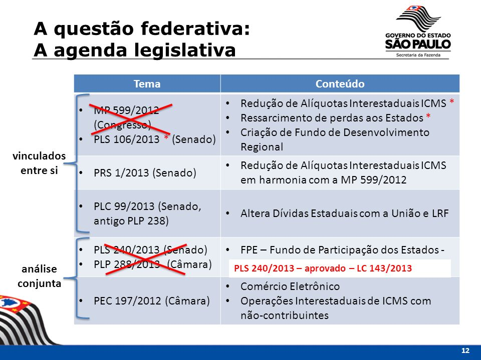 TemaConteúdo MP 599/2012 (Congresso) PLS 106/2013 * (Senado) Redução de Alíquotas Interestaduais ICMS * Ressarcimento de perdas aos Estados * Criação de Fundo de Desenvolvimento Regional PRS 1/2013 (Senado) Redução de Alíquotas Interestaduais ICMS em harmonia com a MP 599/2012 PLC 99/2013 (Senado, antigo PLP 238) Altera Dívidas Estaduais com a União e LRF PLS 240/2013 (Senado) PLP 288/2013 (Câmara) FPE – Fundo de Participação dos Estados - PEC 197/2012 (Câmara) Comércio Eletrônico Operações Interestaduais de ICMS com não-contribuintes A questão federativa: A agenda legislativa vinculados entre si análise conjunta 12 PLS 240/2013 – aprovado – LC 143/2013