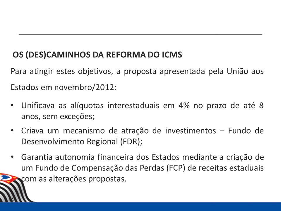 OS (DES)CAMINHOS DA REFORMA DO ICMS Para atingir estes objetivos, a proposta apresentada pela União aos Estados em novembro/2012: Unificava as alíquotas interestaduais em 4% no prazo de até 8 anos, sem exceções; Criava um mecanismo de atração de investimentos – Fundo de Desenvolvimento Regional (FDR); Garantia autonomia financeira dos Estados mediante a criação de um Fundo de Compensação das Perdas (FCP) de receitas estaduais com as alterações propostas.
