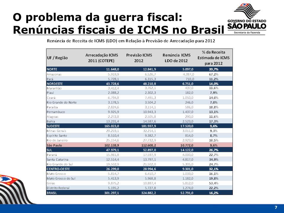 O problema da guerra fiscal: Renúncias fiscais de ICMS no Brasil 7