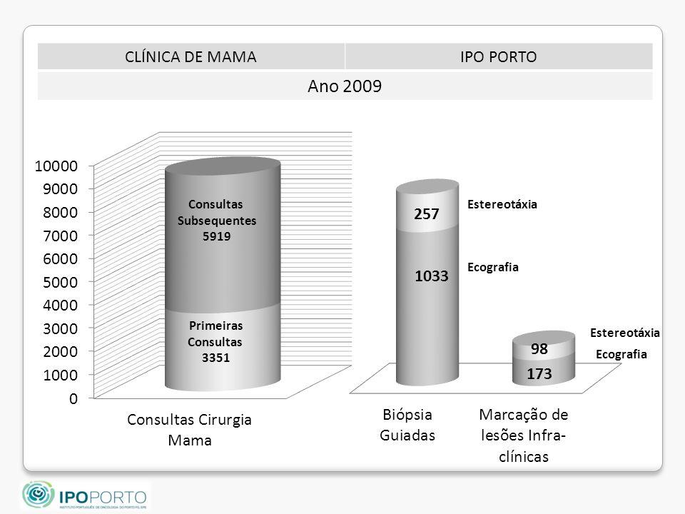 Consultas Subsequentes 5919 Primeiras Consultas 3351 Estereotáxia Ecografia CLÍNICA DE MAMAIPO PORTO Ano 2009