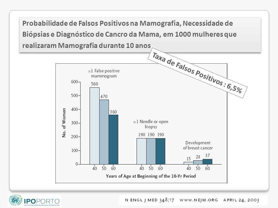 Probabilidade de Falsos Positivos na Mamografia, Necessidade de Biópsias e Diagnóstico de Cancro da Mama, em 1000 mulheres que realizaram Mamografia durante 10 anos Taxa de Falsos Positivos : 6,5%