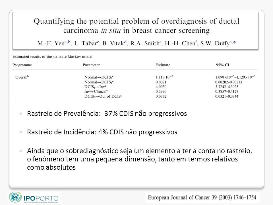Rastreio de Prevalência: 37% CDIS não progressivos Rastreio de Incidência: 4% CDIS não progressivos Ainda que o sobrediagnóstico seja um elemento a ter a conta no rastreio, o fenómeno tem uma pequena dimensão, tanto em termos relativos como absolutos