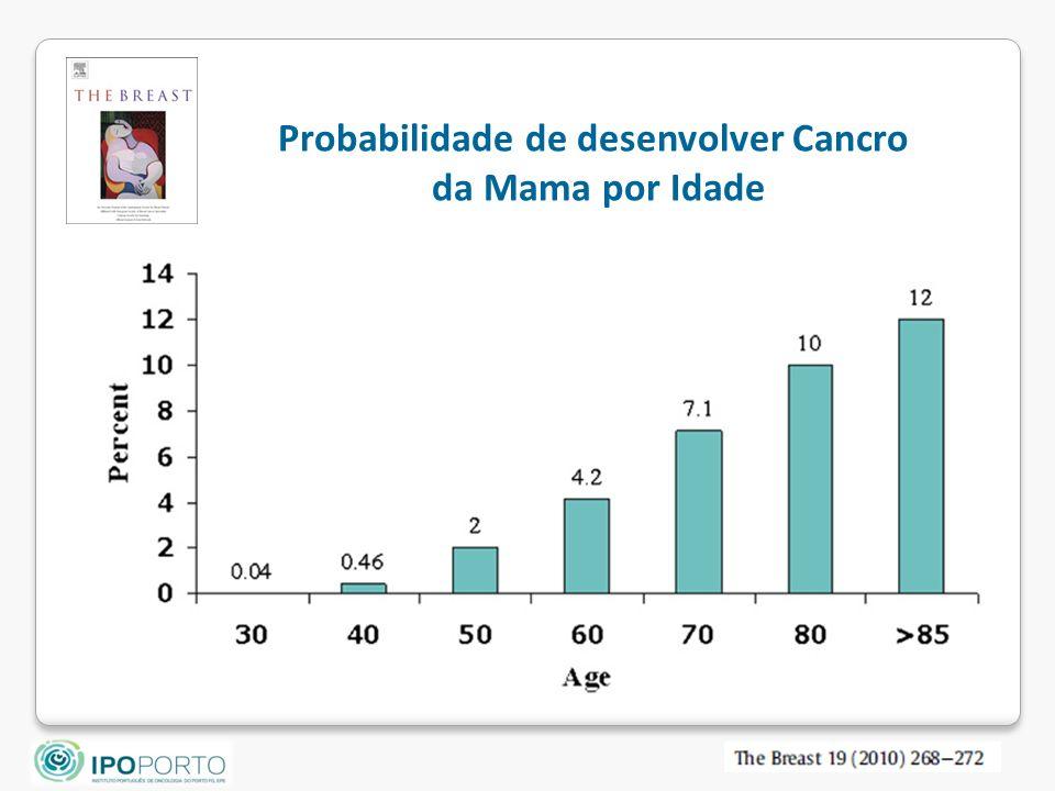 Probabilidade de desenvolver Cancro da Mama por Idade