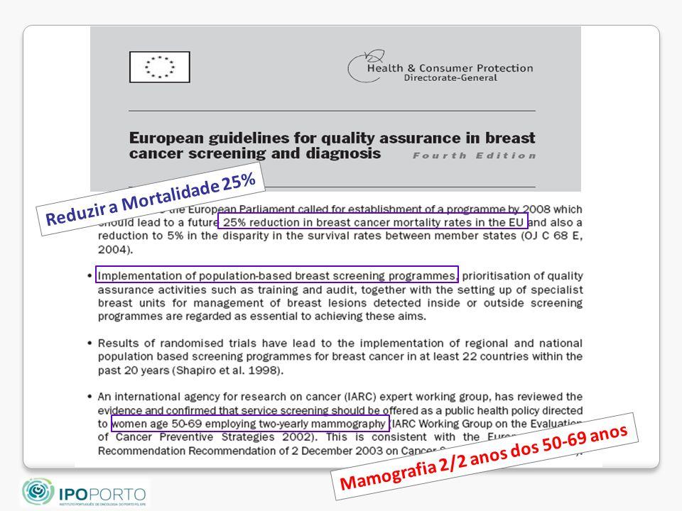 Reduzir a Mortalidade 25% Mamografia 2/2 anos dos 50-69 anos
