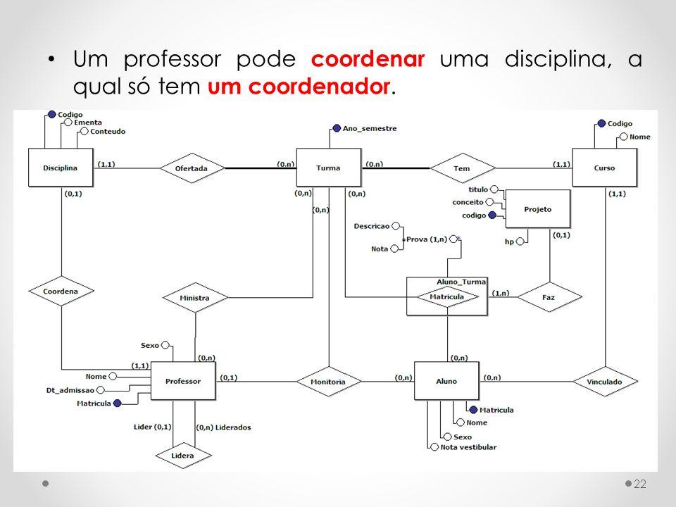 Um professor pode coordenar uma disciplina, a qual só tem um coordenador. 22