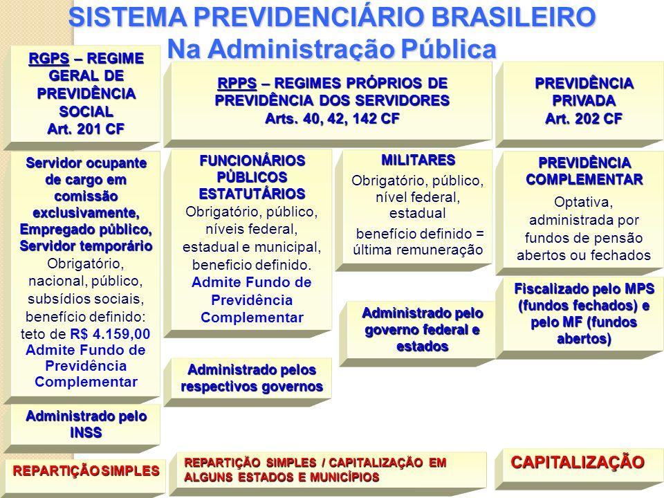 SISTEMA PREVIDENCIÁRIO BRASILEIRO Na Administração Pública Servidor ocupante de cargo em comissão exclusivamente, Empregado público, Servidor temporár