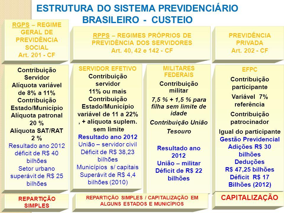 ESTRUTURA DO SISTEMA PREVIDENCIÁRIO BRASILEIRO - CUSTEIO Contribuição Servidor Alíquota variável de 8% a 11% Contribuição Estado/Município Alíquota pa
