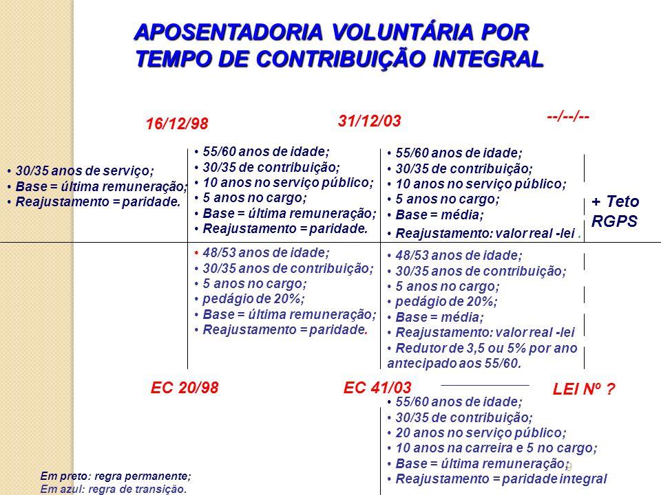 30/35 anos de serviço; Base = última remuneração; Reajustamento = paridade. 16/12/98 EC 20/98 31/12/03 EC 41/03 --/--/-- LEI Nº ? 55/60 anos de idade;