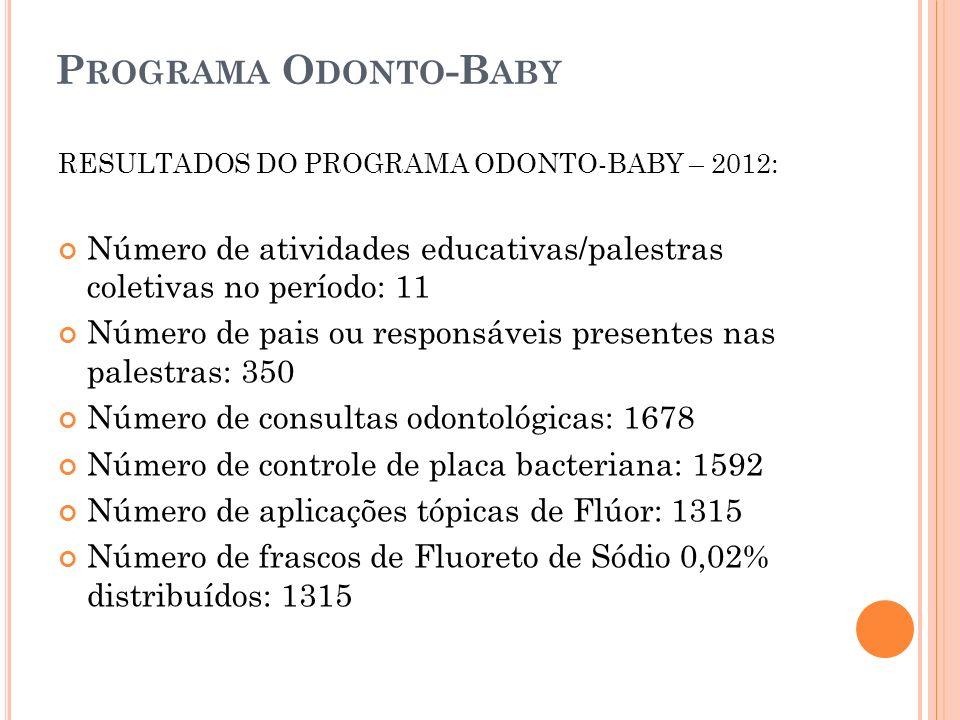 P ROGRAMA O DONTO -B ABY RESULTADOS DO PROGRAMA ODONTO-BABY – 2012: Número de atividades educativas/palestras coletivas no período: 11 Número de pais