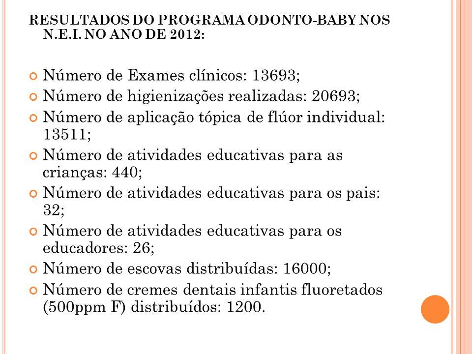 RESULTADOS DO PROGRAMA ODONTO-BABY NOS N.E.I. NO ANO DE 2012: Número de Exames clínicos: 13693; Número de higienizações realizadas: 20693; Número de a