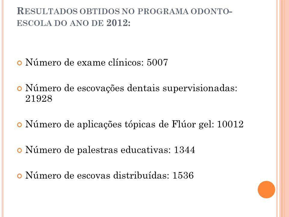 R ESULTADOS OBTIDOS NO PROGRAMA ODONTO - ESCOLA DO ANO DE 2012: Número de exame clínicos: 5007 Número de escovações dentais supervisionadas: 21928 Núm