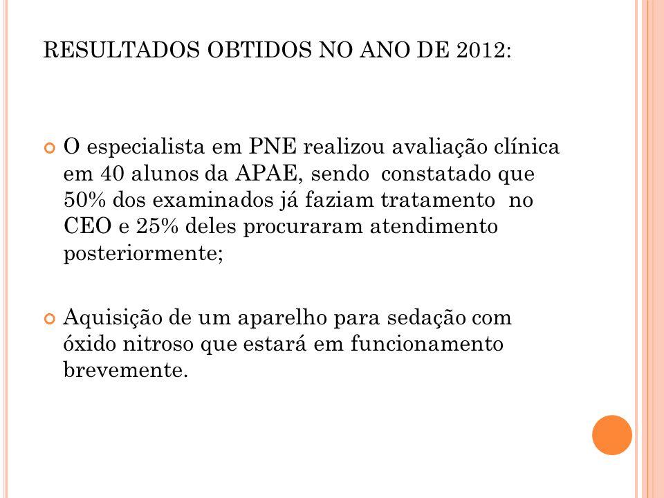 RESULTADOS OBTIDOS NO ANO DE 2012: O especialista em PNE realizou avaliação clínica em 40 alunos da APAE, sendo constatado que 50% dos examinados já f