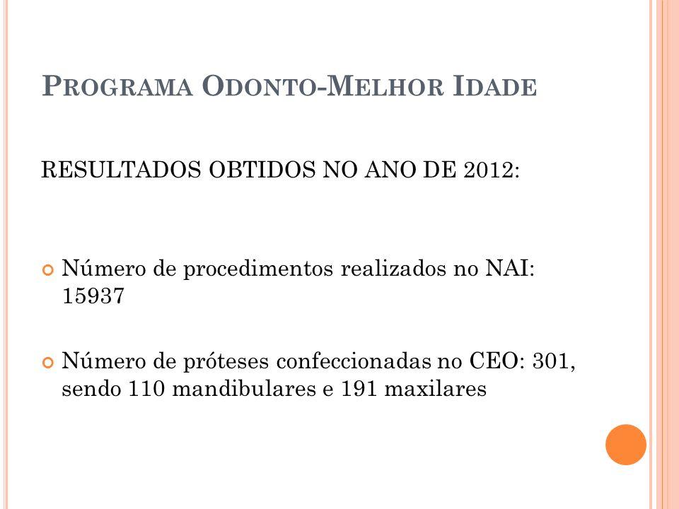 P ROGRAMA O DONTO -M ELHOR I DADE RESULTADOS OBTIDOS NO ANO DE 2012: Número de procedimentos realizados no NAI: 15937 Número de próteses confeccionada