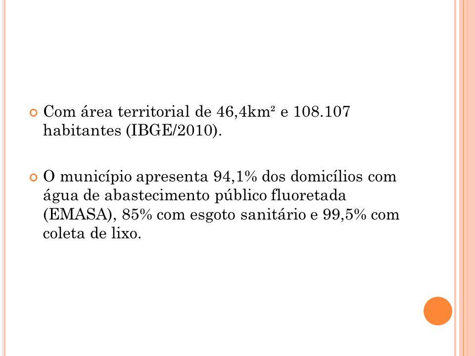 Com área territorial de 46,4km² e 108.107 habitantes (IBGE/2010). O município apresenta 94,1% dos domicílios com água de abastecimento público fluoret