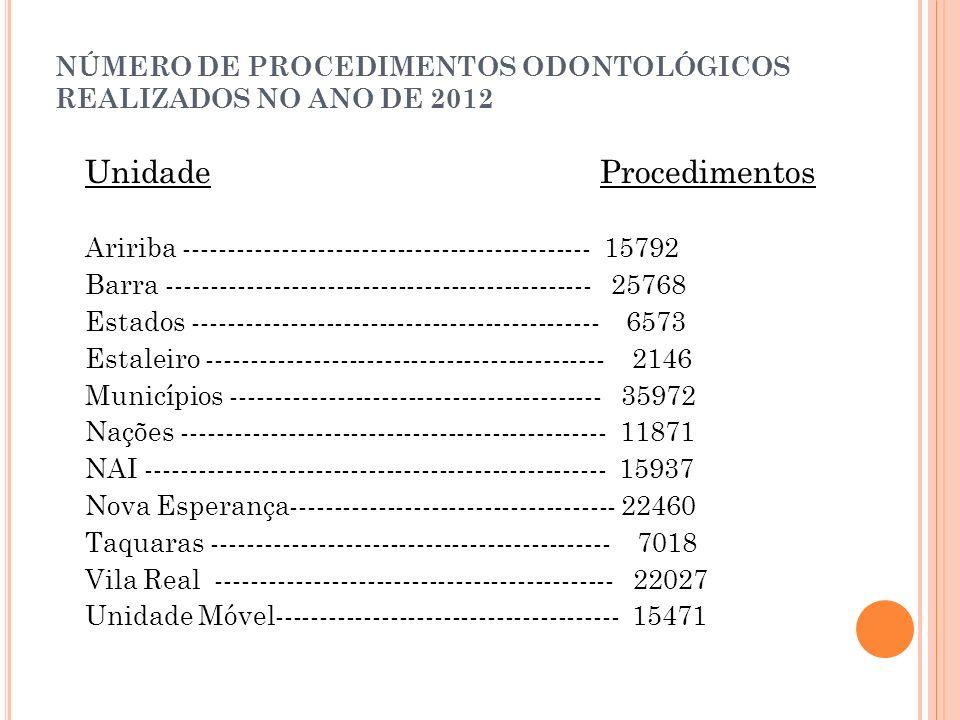 NÚMERO DE PROCEDIMENTOS ODONTOLÓGICOS REALIZADOS NO ANO DE 2012 Unidade Procedimentos Aririba ---------------------------------------------- 15792 Bar