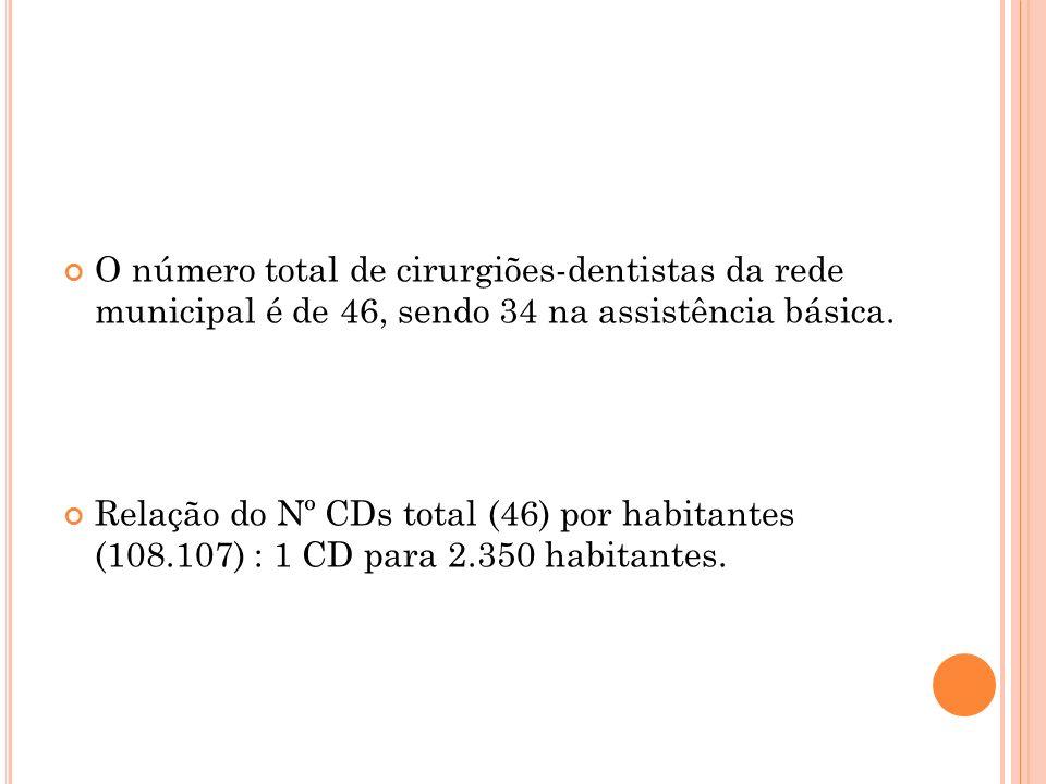 O número total de cirurgiões-dentistas da rede municipal é de 46, sendo 34 na assistência básica. Relação do Nº CDs total (46) por habitantes (108.107