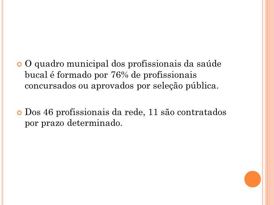 RESULTADOS DO PROGRAMA ODONTO-BABY NOS N.E.I.