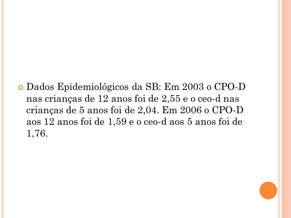 Dados Epidemiológicos da SB: Em 2003 o CPO-D nas crianças de 12 anos foi de 2,55 e o ceo-d nas crianças de 5 anos foi de 2,04. Em 2006 o CPO-D aos 12