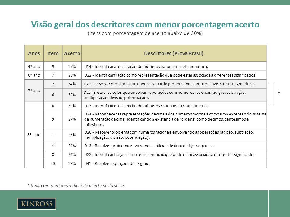AnosItemAcertoDescritores (Prova Brasil) 4º ano917%D14 - Identificar a localização de números naturais na reta numérica.