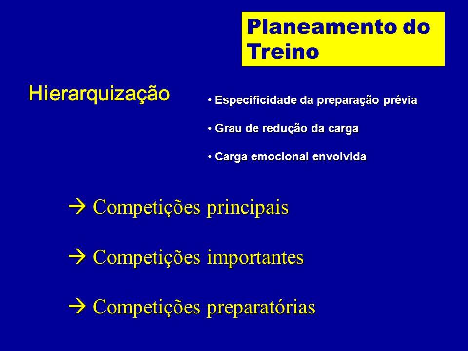 III. Calendário Competitivo Base concreta da forma final assumida pela definição das estruturas intermédias da periodização. Planeamento do Treino