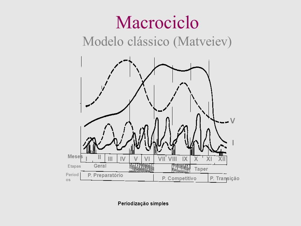 O número de macrociclos que surgem num ano de treino ou numa época desportiva dá lugar à seguinte classificação: Periodização Simples: 1 macrociclo /