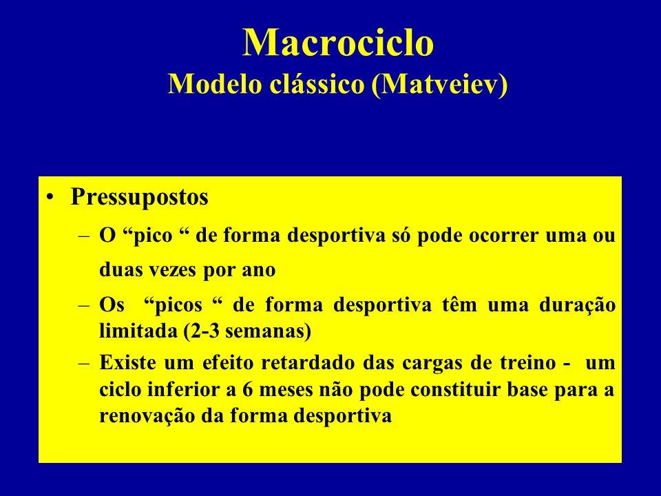 Macrociclo Modelo clássico (Matveiev) Meses Períod os V I I II IIIIVVVIVIIVIIIIXXXIXII P. Preparatório P. CompetitivoP. Transição Etapas Periodização