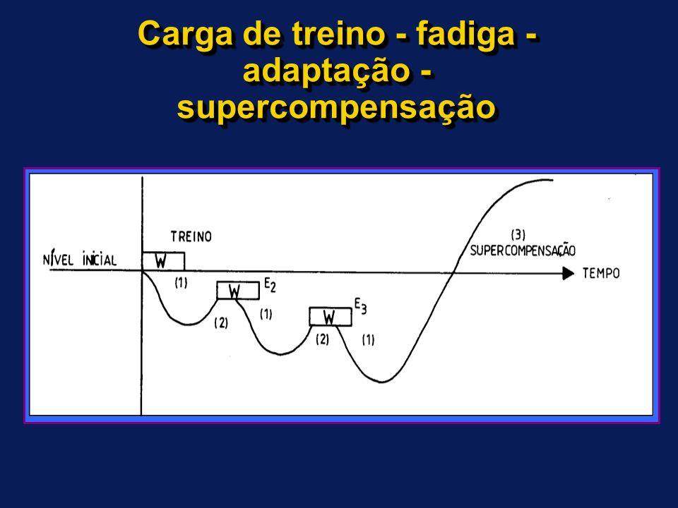 Carga e adaptação Fadiga Estímulo Recuperação Super compensação Destreino