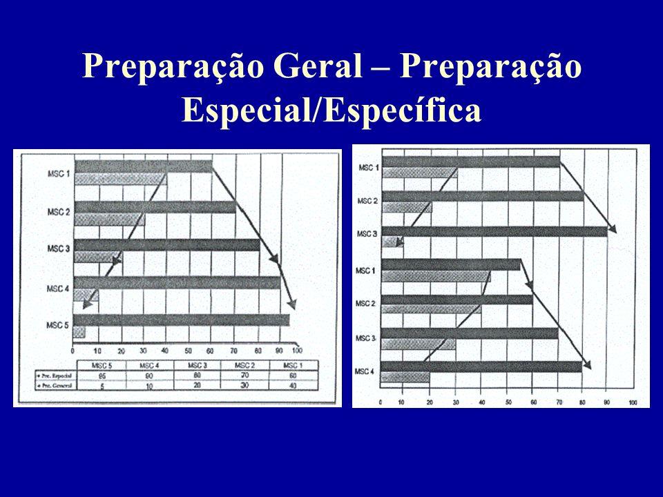 Periodização –Período preparatório (tempo requerido para a aquisição da forma desportiva) Geral Especial ou específico –Período competitivo Limitado p