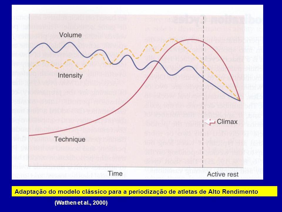 (Wathen et al., 2000) Adaptação do modelo clássico para a periodização do atleta jovem