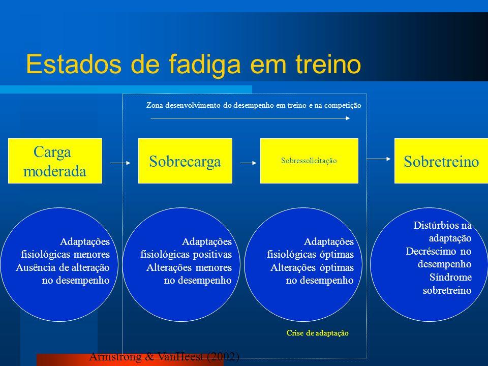 Destreino Efeito do treino Sobretreino Desenvolvimento Manutenção Continuum da estimulação pelo treino Armstrong (1998)