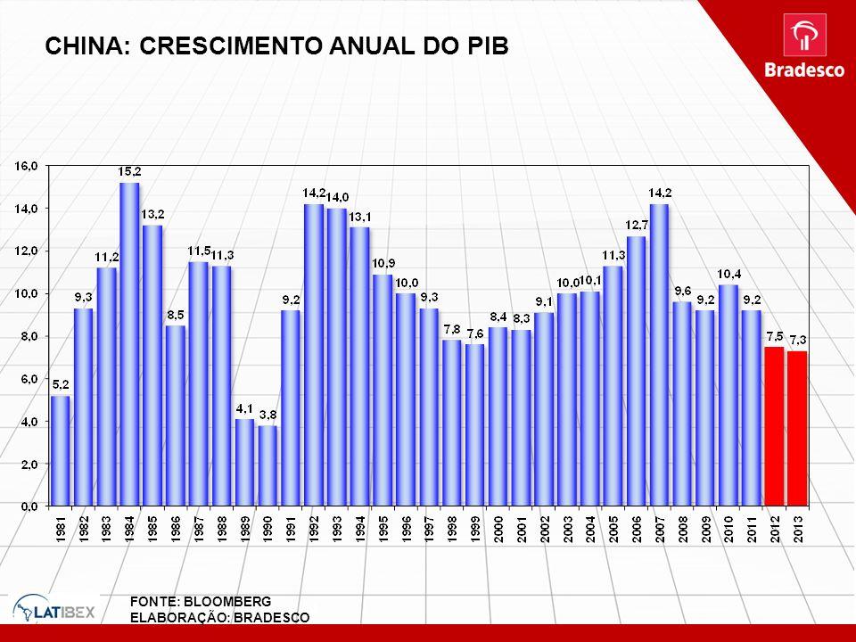 14 CHINA: CRESCIMENTO ANUAL DO PIB FONTE: BLOOMBERG ELABORAÇÃO: BRADESCO