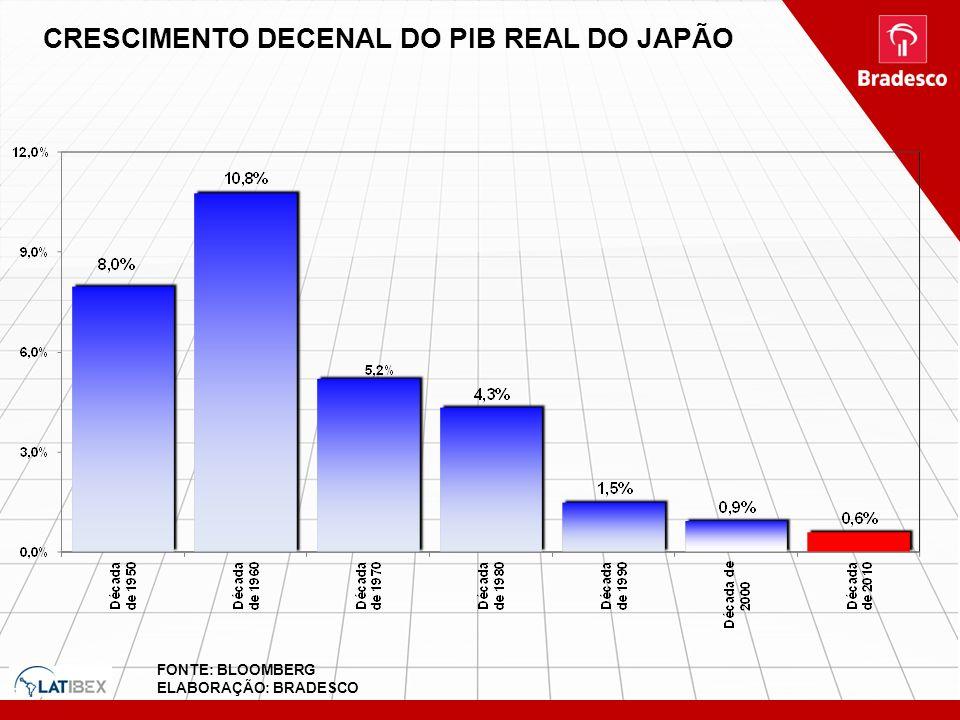 CRESCIMENTO DECENAL DO PIB REAL DO JAPÃO FONTE: BLOOMBERG ELABORAÇÃO: BRADESCO