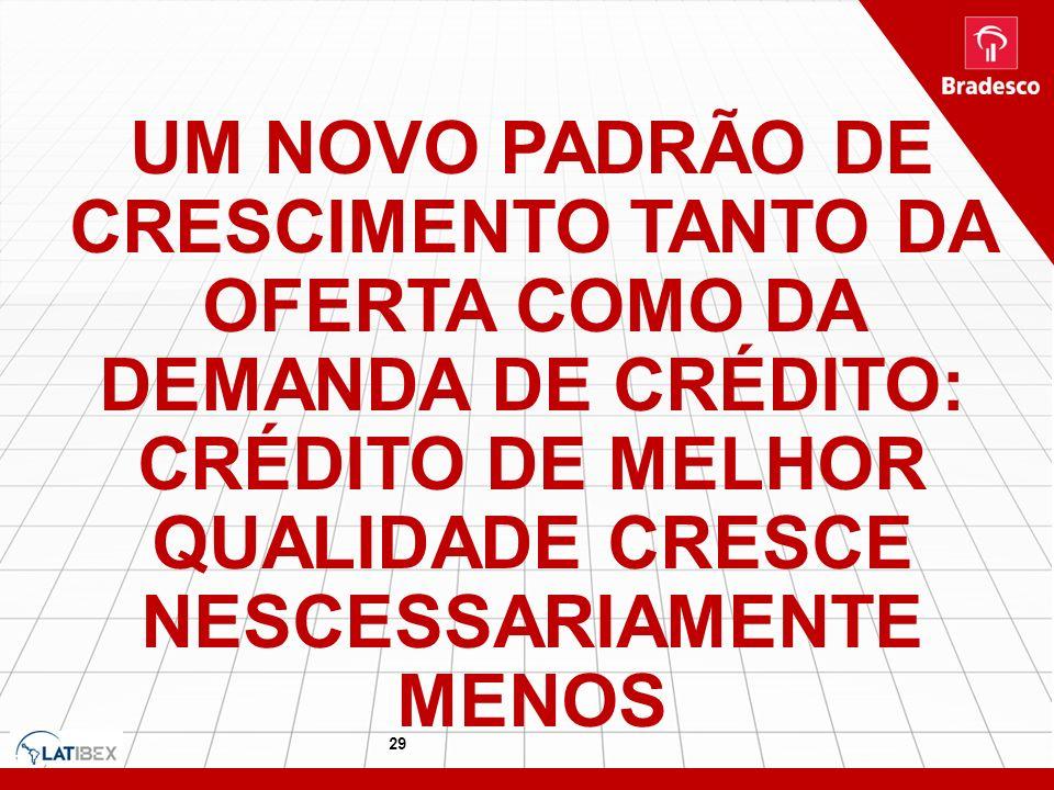 29 UM NOVO PADRÃO DE CRESCIMENTO TANTO DA OFERTA COMO DA DEMANDA DE CRÉDITO: CRÉDITO DE MELHOR QUALIDADE CRESCE NESCESSARIAMENTE MENOS