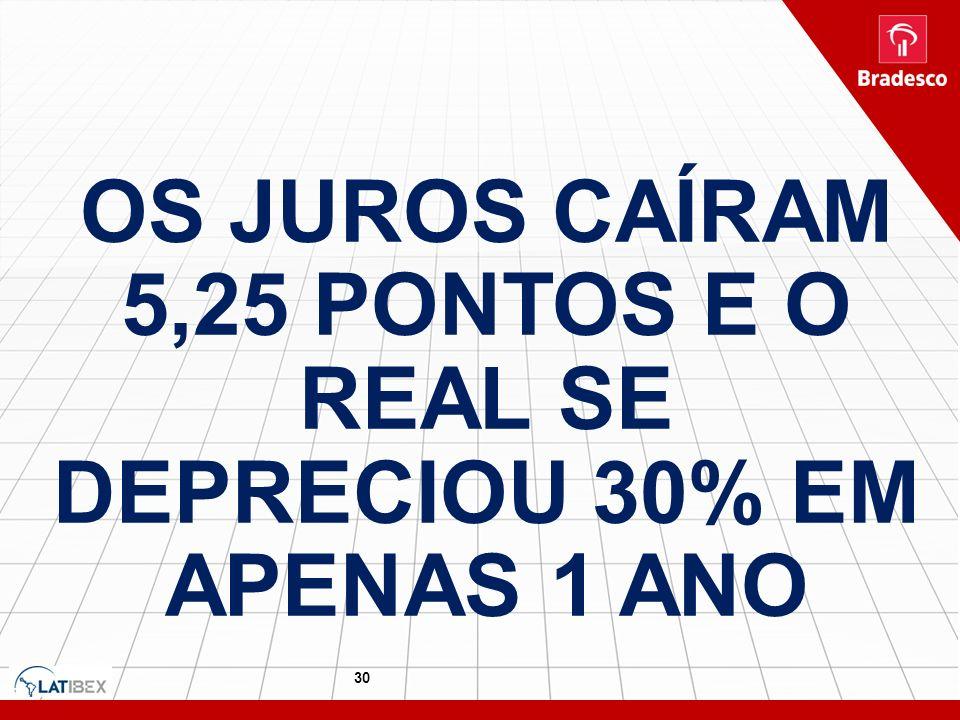 30 OS JUROS CAÍRAM 5,25 PONTOS E O REAL SE DEPRECIOU 30% EM APENAS 1 ANO