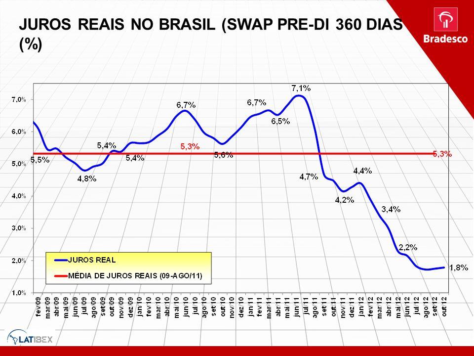 JURO REAL (EX-ANTE) (SWAP PRE-DI 360 DIAS (%) JUROS REAIS NO BRASIL (SWAP PRE-DI 360 DIAS (%)