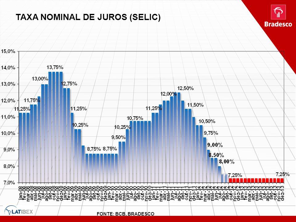TAXA NOMINAL DE JUROS (SELIC) FONTE: BCB, BRADESCO