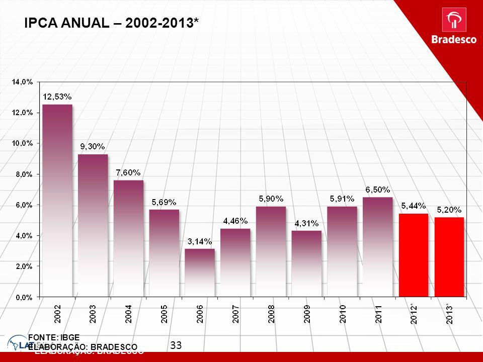 33 FONTE: IBGE ELABORAÇÃO: BRADESCO IPCA ANUAL – 2002-2013* FONTE: IBGE ELABORAÇÃO: BRADESCO