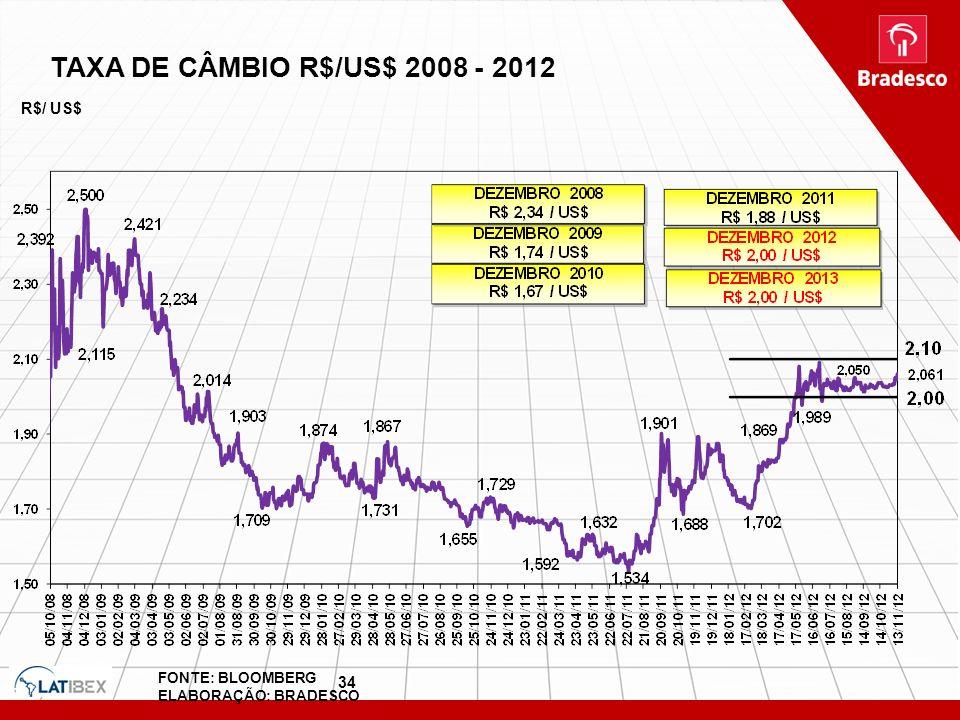 34 TAXA DE CÂMBIO R$/US$ 2008 - 2012 R$/ US$ FONTE: BLOOMBERG ELABORAÇÃO: BRADESCO