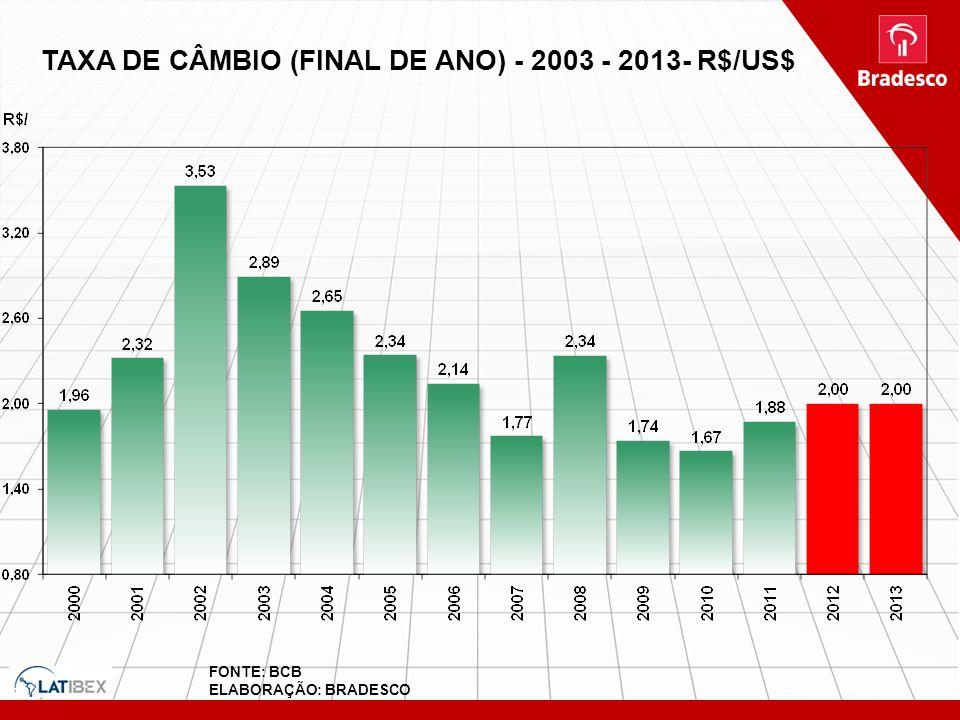 TAXA DE CÂMBIO (FINAL DE ANO) - 2003 - 2013- R$/US$ FONTE: BCB ELABORAÇÃO: BRADESCO TAXA DE CÂMBIO (FINAL DE ANO) - 2003 - 2012- R$/US$